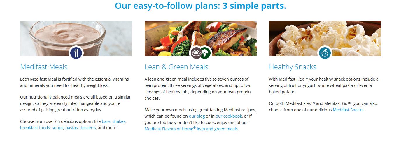 Medifast Diet meal plans